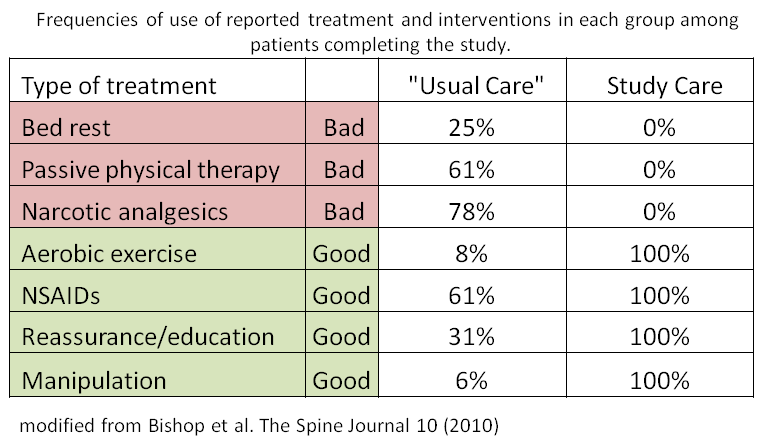 Frequencies of use of reported treatment