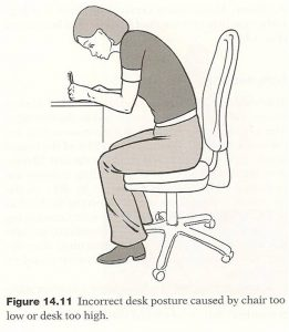 incorrect workplace posture from a chair too low or desk too high